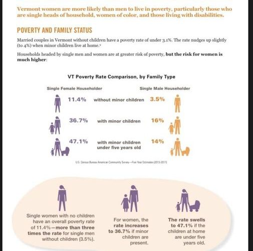 Statistics on women in poverty in Vermont
